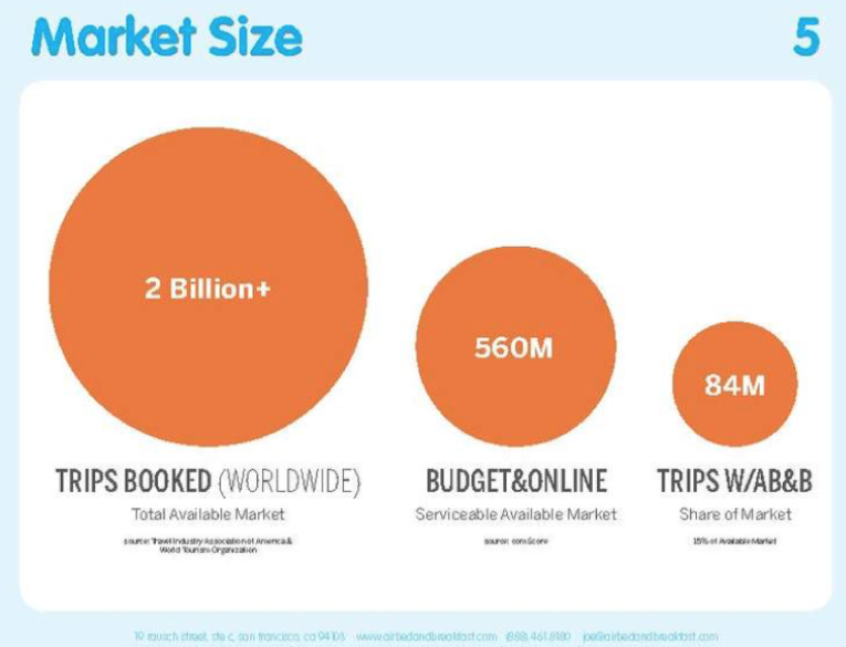 Airbnb Market Size